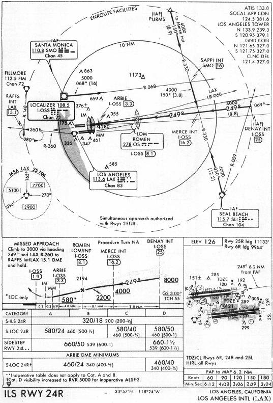 list of synonyms and antonyms of the word: klax charts lax approach diagram