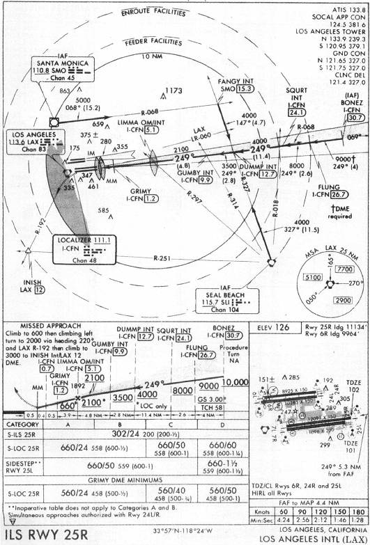 lax approach diagram list of synonyms and antonyms of the word: klax charts