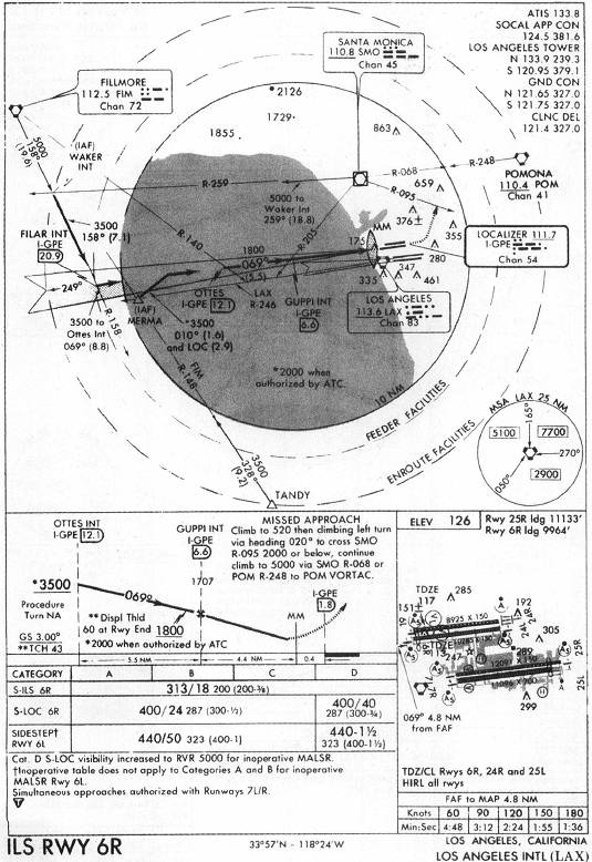 Iap chart ils rwy 6r los angeles intl lax for Recycled building materials los angeles