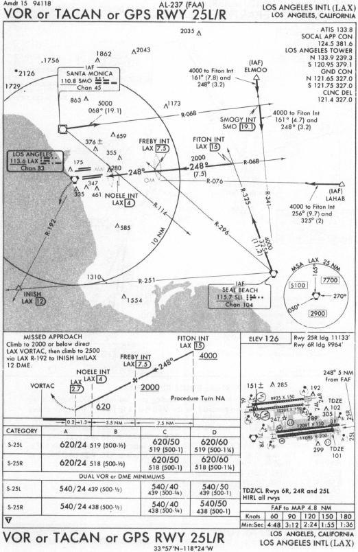 lax approach diagram #7