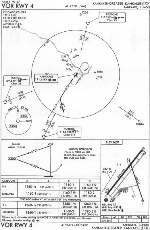 Scenario Three Approach Plates