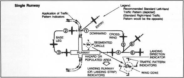 Traffic Pattern Unique Traffic Patterns